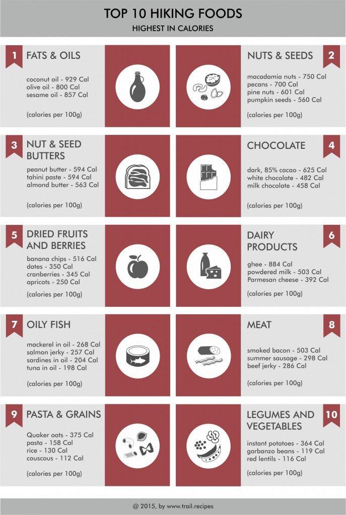 Top-10 hiking foods -jpg
